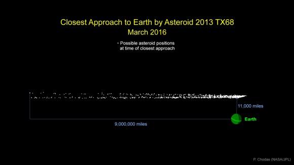 asteroid_2013tx68